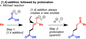 Breaking Down Carbonyl Reaction Mechanisms: Reactions of Anionic Nucleophiles (Part2)