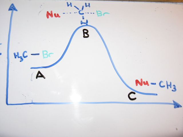 Whats A Transition State Master Organic Chemistry