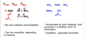 Carbonyl chemistry: Anionic versus Neutral Nucleophiles