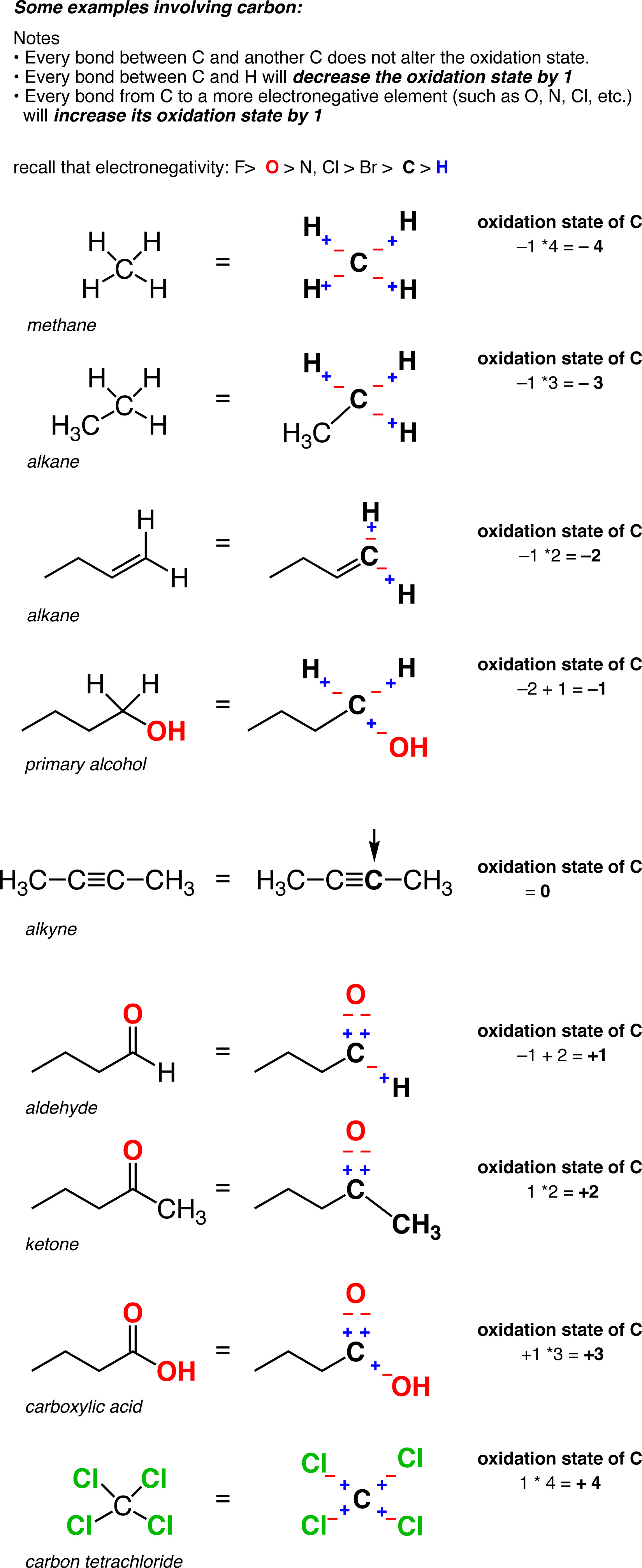 How to determine the degree of oxidation 3