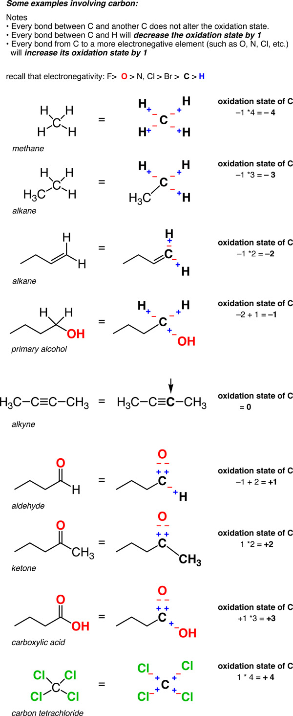 Calculating The Oxidation State Of A Carbon Master Organic Chemistry
