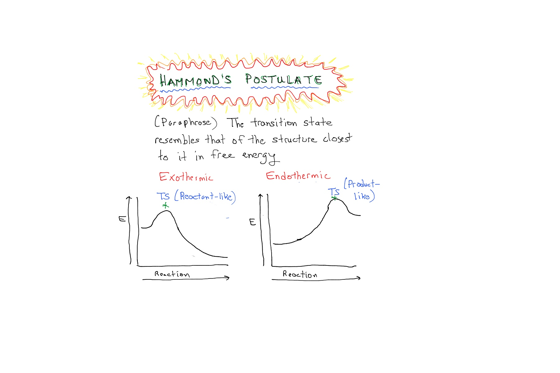 Hammonds postulate in organic chemistry reactions master one last question is what the reaction coordinate means its meant to convey the progress of a reaction in simple examples the reaction coordinate pooptronica Images