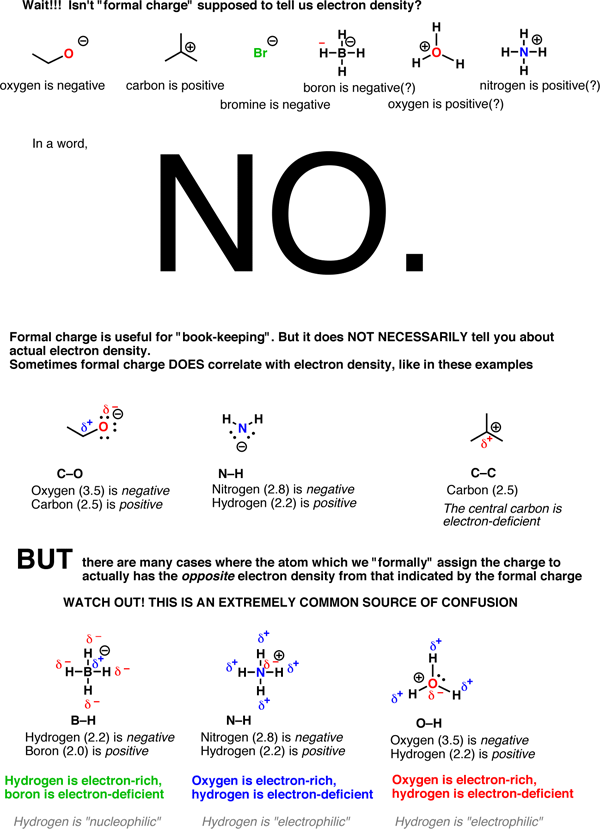 how to determine electronegativity of an element