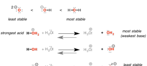 Walkthrough of Acid-Base Reactions (3) – Acidity Trends