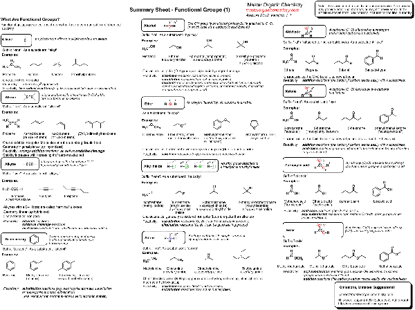 Summary Sheet Functional Groups Master Organic Chemistry. Related Posts. Worksheet. Functional Group Worksheet At Clickcart.co