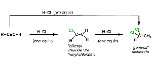 Alkyne Reaction Patterns – The Carbocation Pathway