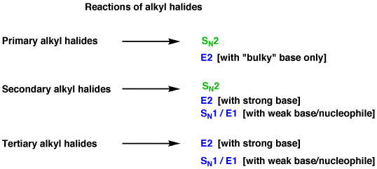 1-alkyl halides