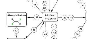 Synthesis (5) – Reactions of Alkynes