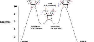 The Cyclohexane Chair Flip – Energy Diagram