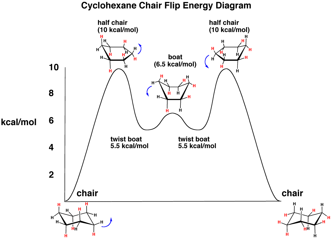 sc 1 st  Master Organic Chemistry & The Cyclohexane Chair Flip - Energy Diagram u2013 Master Organic Chemistry