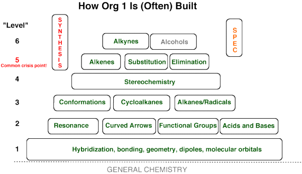 Organic Chemistry Concept Map.A Roadmap For Organic Chemistry Concepts And How They Build On Each