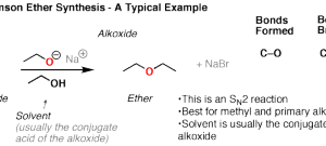 The Williamson Ether Synthesis