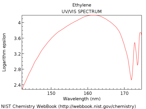 What is UV-Vis Spectroscopy? And How Does It Apply To Conjugation? Uv Vis Spectrophotometer Schematic Diagram on