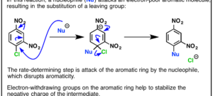 Nucleophilic Aromatic Substitution (NAS)