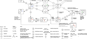 Synthesis (7): Reaction Map of Benzene and Related Aromatic Compounds