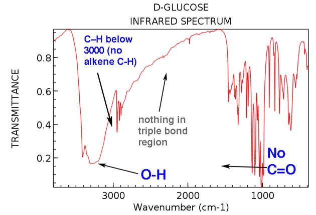 Infrared Spectroscopy A Quick Primer On Interpreting Spectra