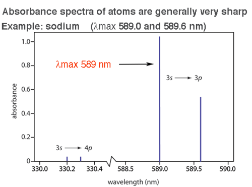 2-sodium-absorbance