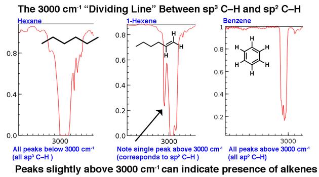 3000-cm-dividing-line